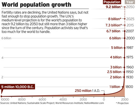 population explosion essay in 100 words